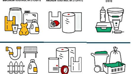 Все ли пластики можно вторично переработать?